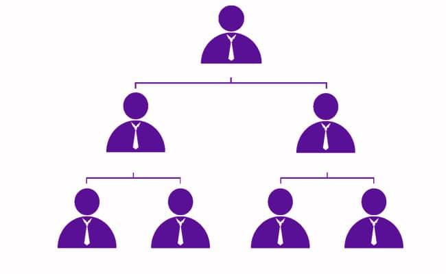 estructura de una cadena de mando de una empresa