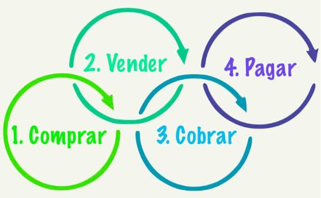 ¿Qué es el ciclo de efectivo de una empresa?